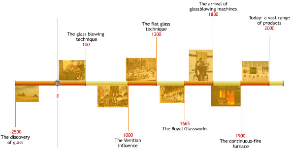 Glass Fact: History of Glass (Part 2)